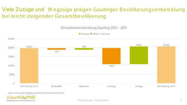 Bevölkerungsentwicklung Gauting 2012-17